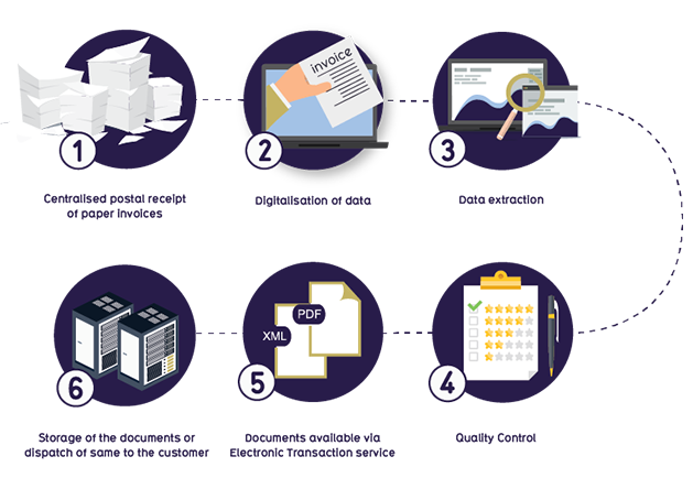 yet full capture invoice processing solution