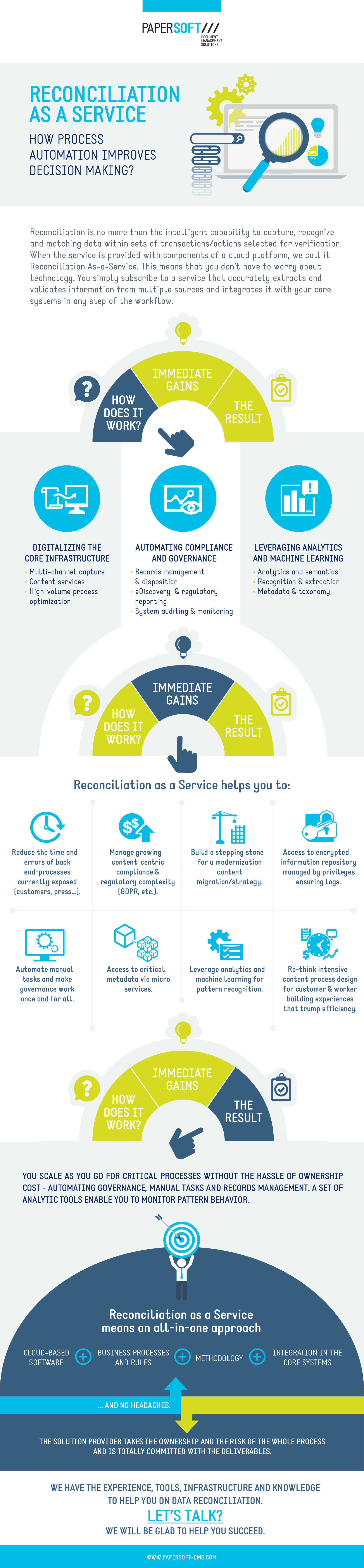 Reconciliation as a Service – How process automation improves decision making?