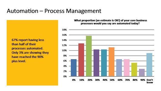 "Graphic 1 - AIIM ""Digitalizing Core Business"" report"