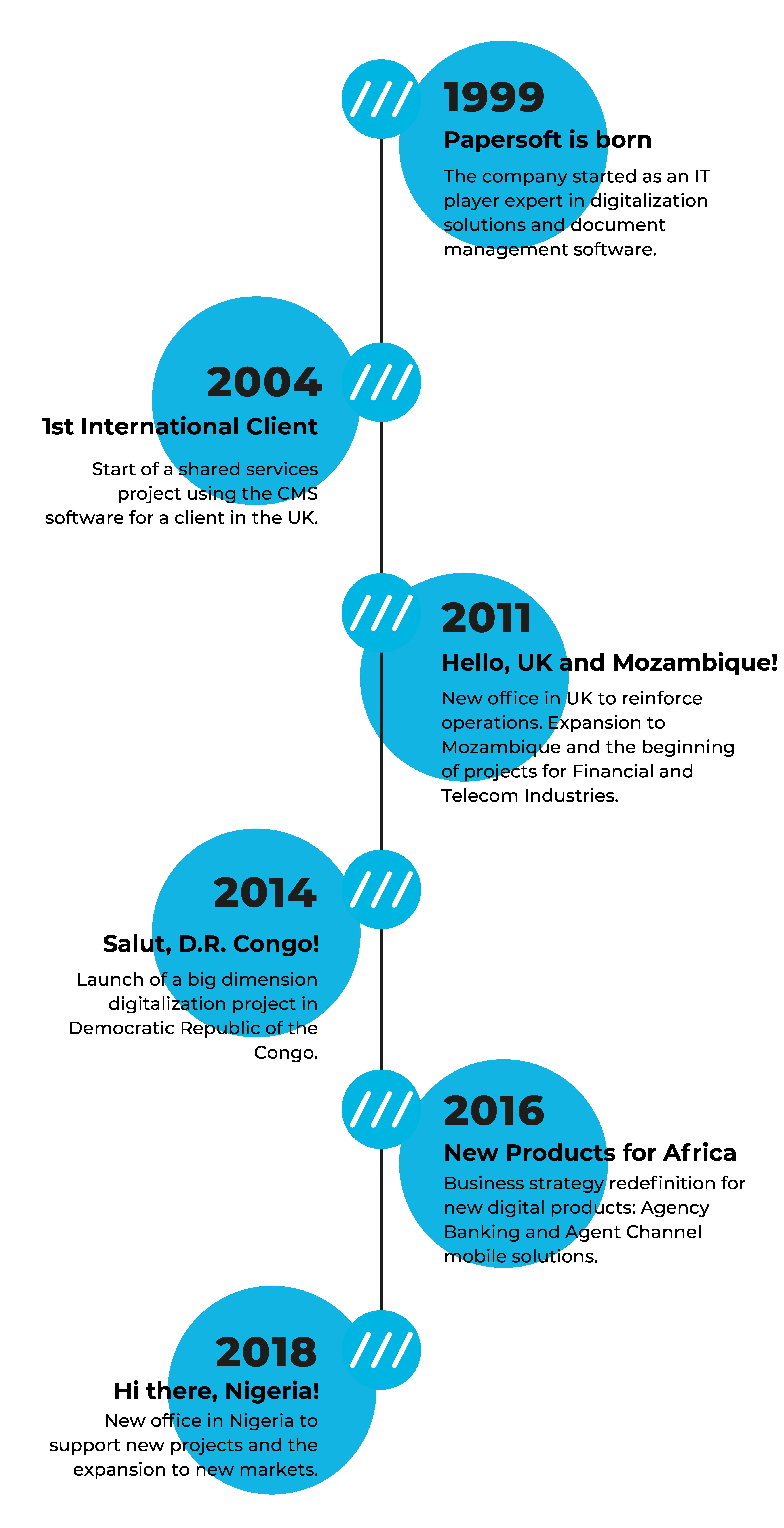 Papersoft DMS - História e Linha do Tempo